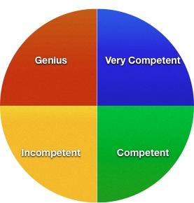 Competency Quadrants
